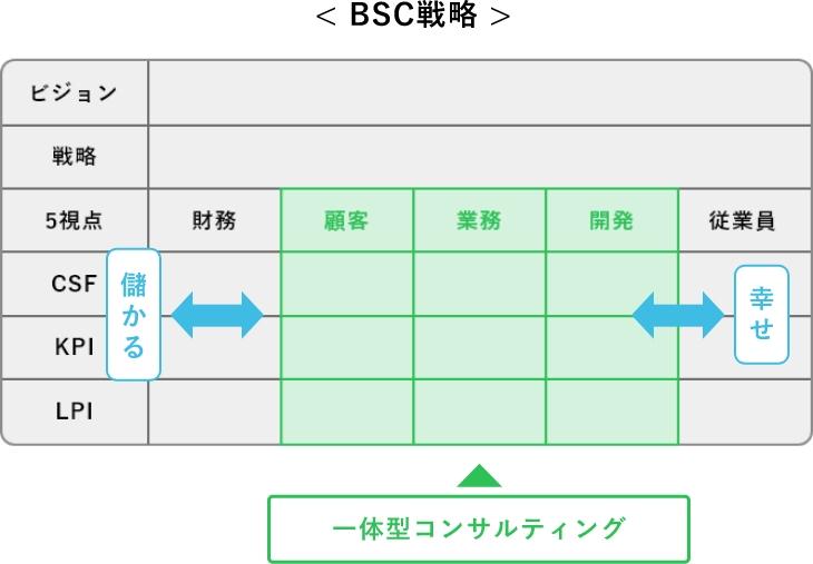BSC戦略