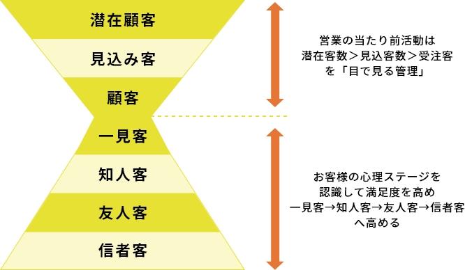 4つの心理ステージ