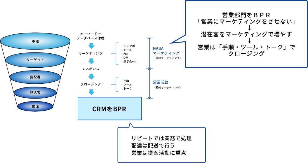 営業部門の効率化(BPR)