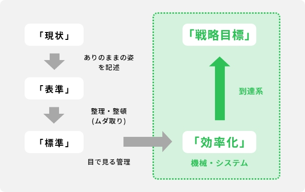 営業部門のBSC戦略